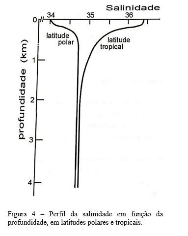 gráfico água do mar