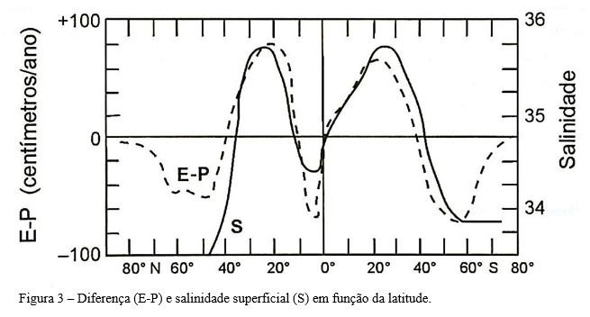 gráfico salinidade