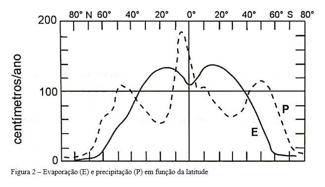 tabela salinidade