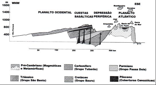 Figura 3 – Perfil geomorfológico do Estado de São Paulo. Retirado de: UNIFEB (2005).