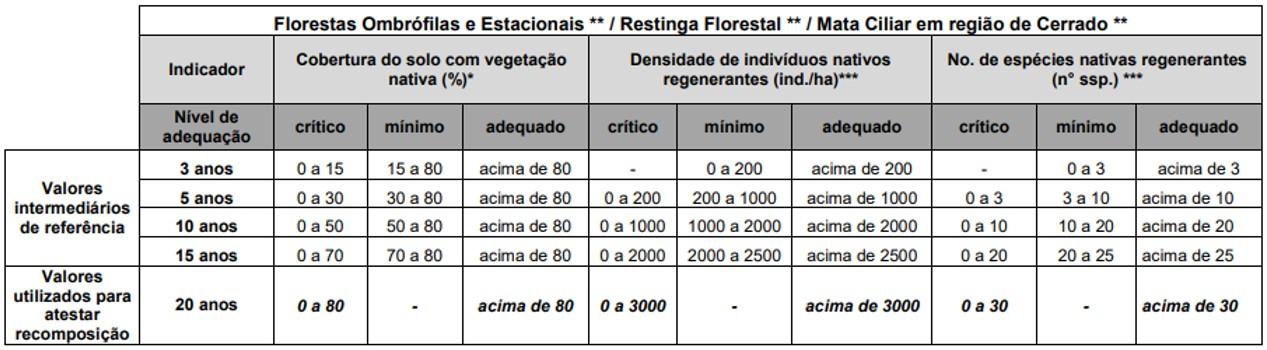 Tabela monitoramento projetos de restauração