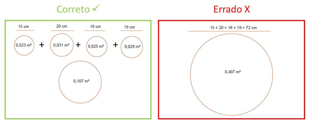 Calcular a área basal de indivíduos arbóreos